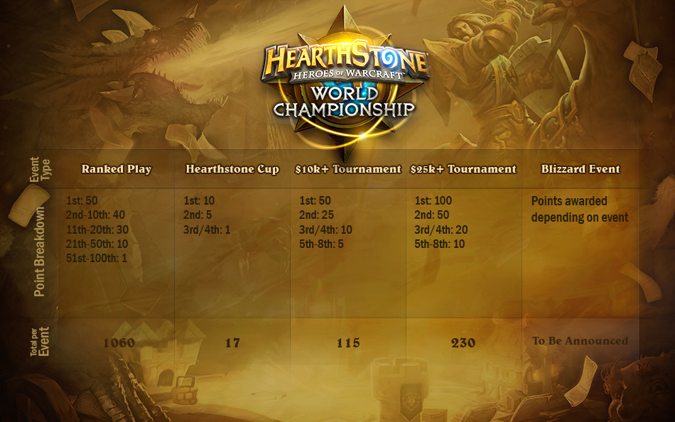 2021 Hearthstone World Championship